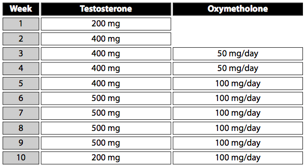Testosterone:Anadrol Cycle