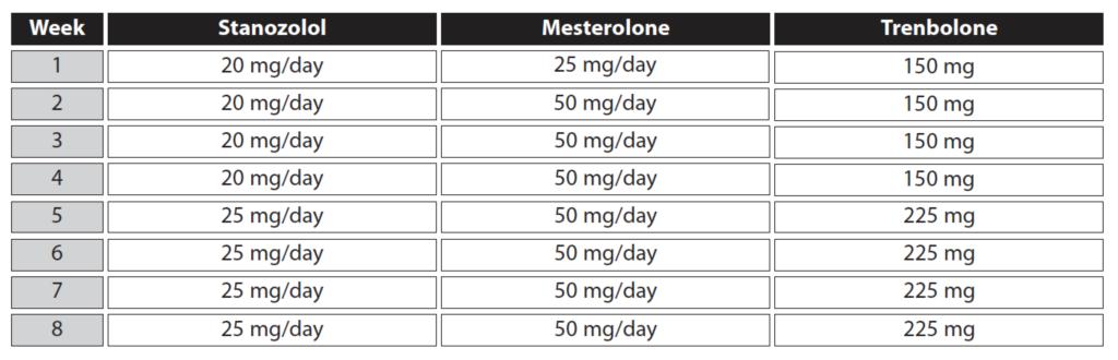 winstrol-proviron-trenbolone